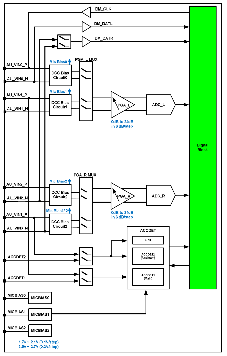 Hardware User Manual For Mediatek X20 Pro 96boards H 264 Codec Block Diagram The Analog Port Which Connected To Mt6351 Includes A Stereo Handset Io And Two Audio Outputs Internal Diagrams Of Are