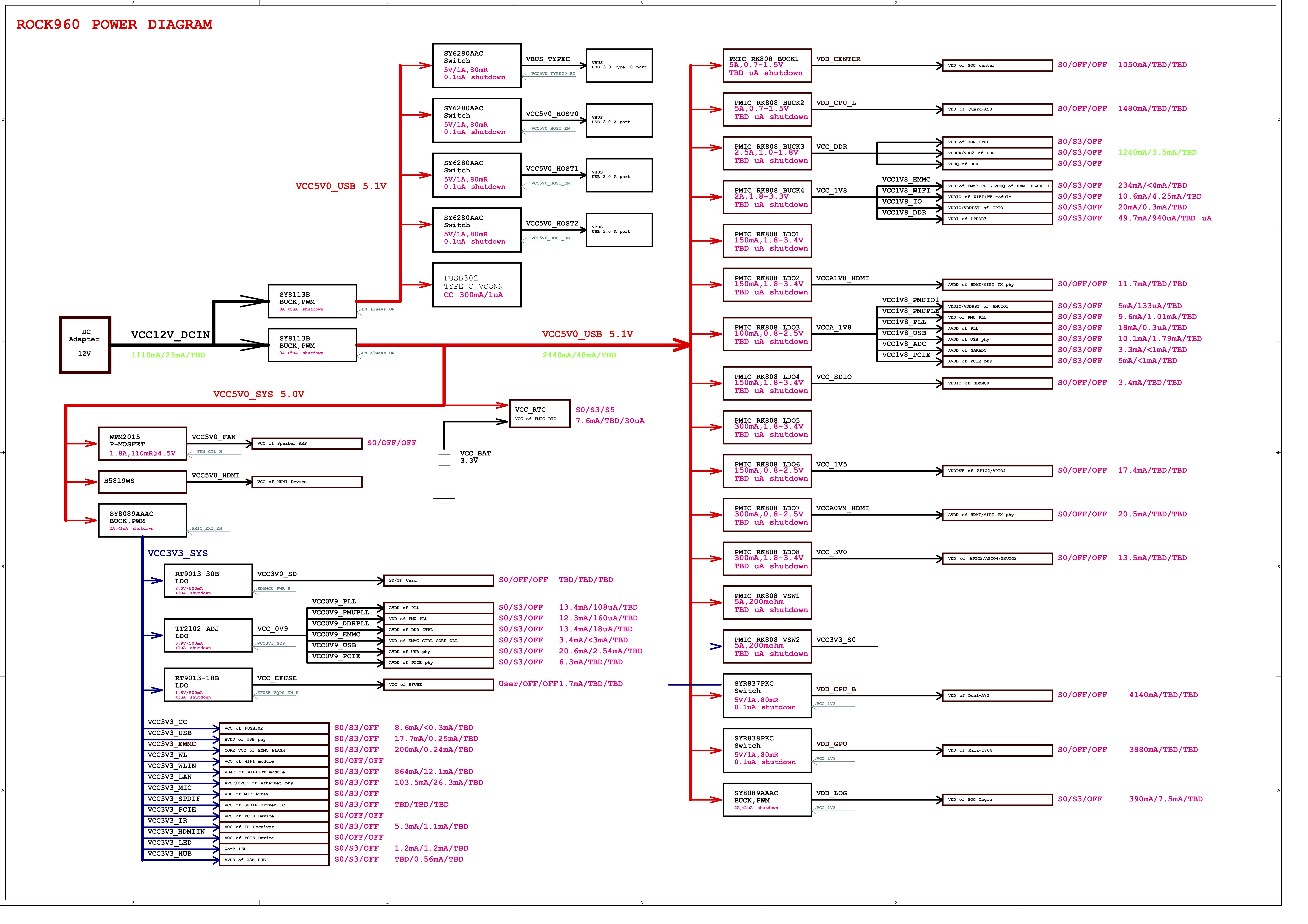 Hardware User Manual for ROCK960 - 96Boards