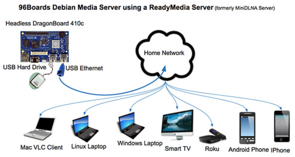 DLNA Media Server / Client Solutions - 96Boards